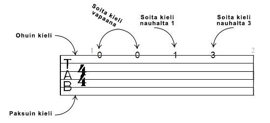Miten tablatuuri toimii